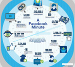 הטירוף של דקה אחת בפייסבוק (אינפוגרפיק)