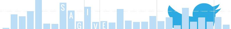 סטטיסטיקה של הטוויטים שלכם