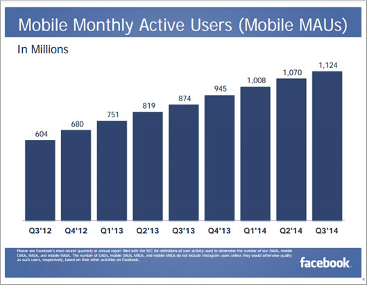 facebook-mobile-usage