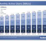 פייסבוק משוויצים בכמות המשתמשים במסנגר שלהם