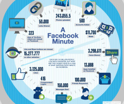 facebook inforgraphic in a minute