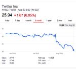 מניית טוויטר נופלת מתחת למחיר ההשקה