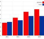 כמות התנועה בפינטרסט הוכפלה מאז 2012